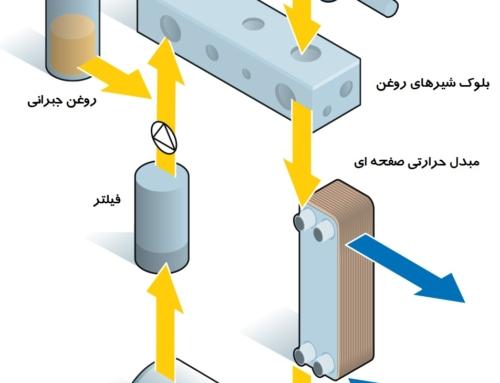 کاربری مبدل های صفحه ای دانفوس برای خنک کاری روغن در سیستم های هیدرولیک صنعتی